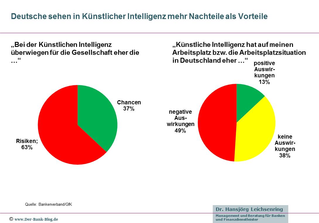 Deutsche sehen in Künstlicher Intelligenz mehr Nachteile als Vorteile