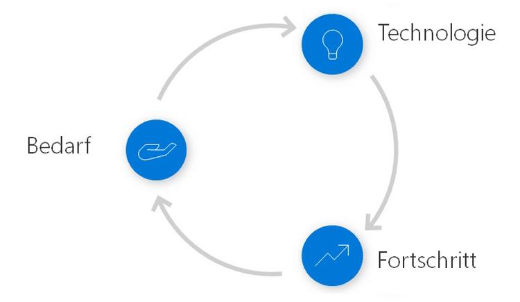 Treibende Kräfte bei Innovationen