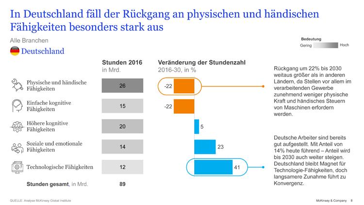 Wandel der Arbeitswelt 4.0 in Deutschland