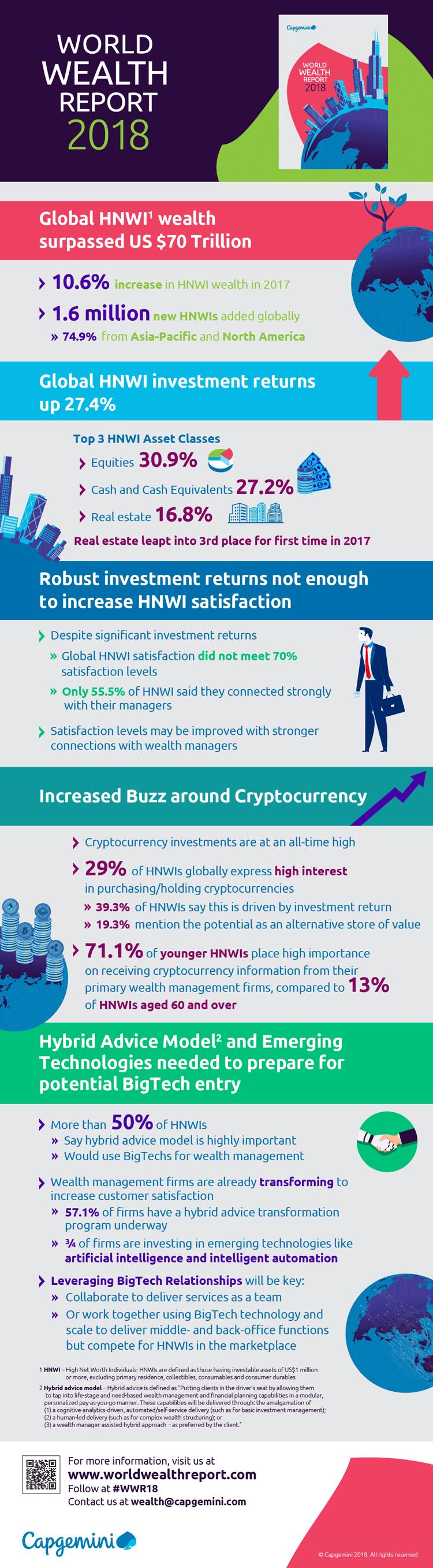 Infografik: Entwicklungen im Markt für Wealth Management 2018