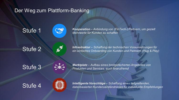 Vier Stufen auf dem Weg zum Plattform Banking.