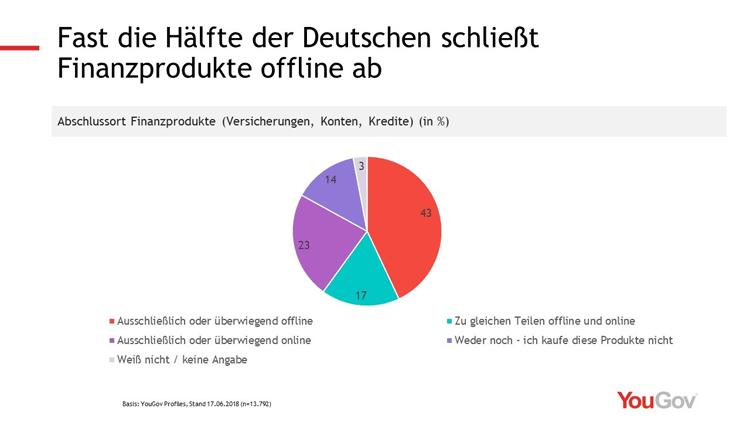 Wo schließen die Deutschen Finanzprodukte ab?