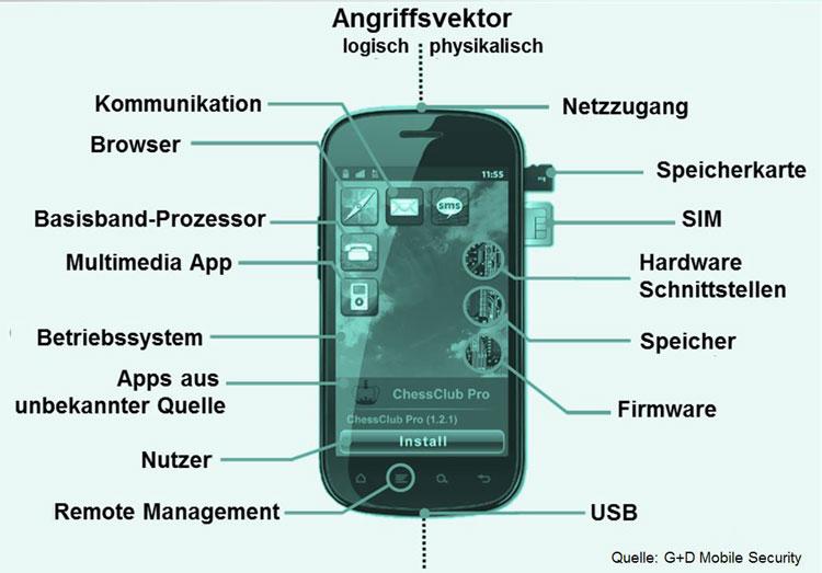 Angriffspunkt bei Mobiltelefonen (Hardware/Software)