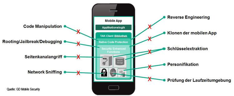 Angriffspunkte und Schutzmechanismen für Smartphones