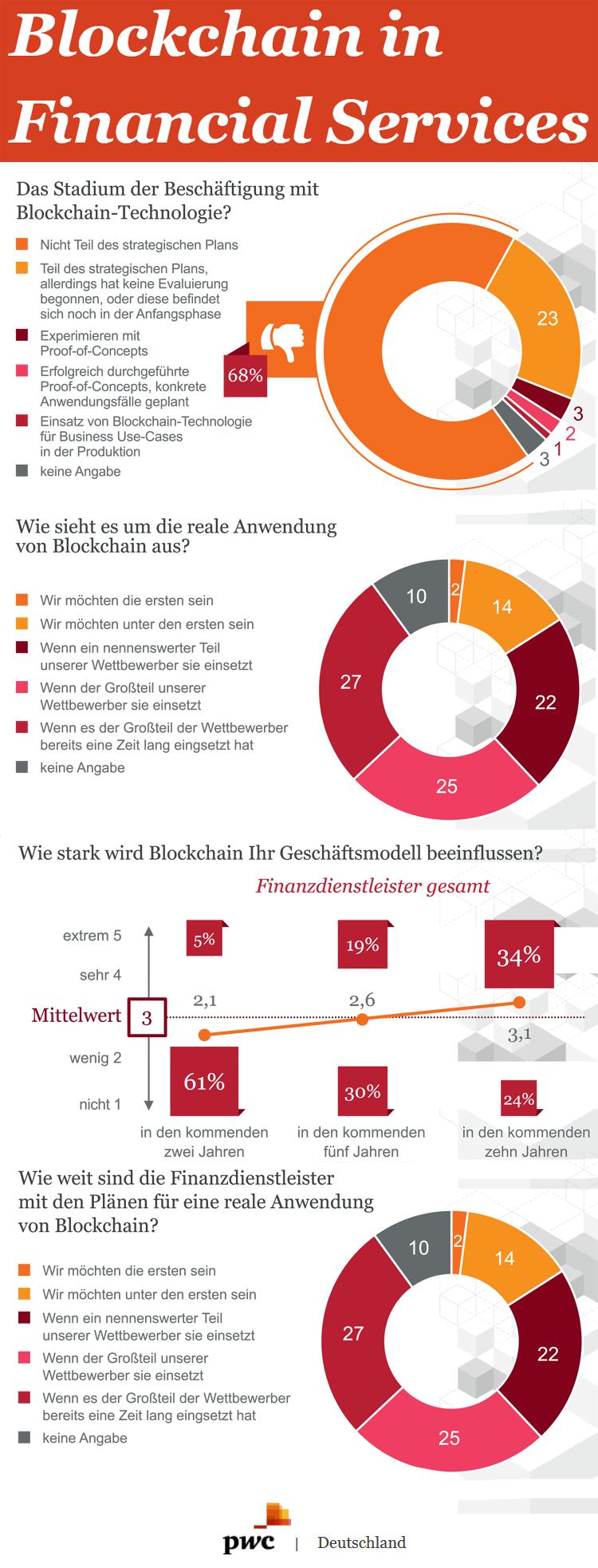 Infografik: Blockchain in der Finanzdienstleistung