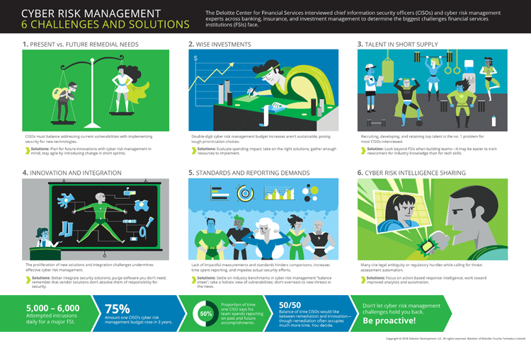 Infografik: Cyberrisiken in Finanzinstituten