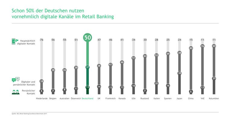 Vergleich der Zugangskanäle von Bankkunden weltweit