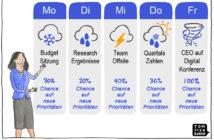 Cartoon: Der digitale Wetterbericht