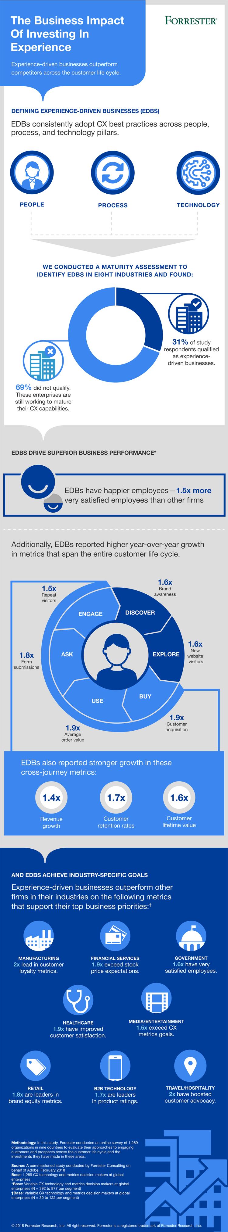 Infografik: Einfluss von Customer Experience auf den Geschäftserfolg