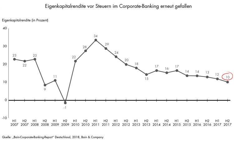 Entwicklung der Eigenkapitalrendite im Firmenkundengeschäft seit 2007