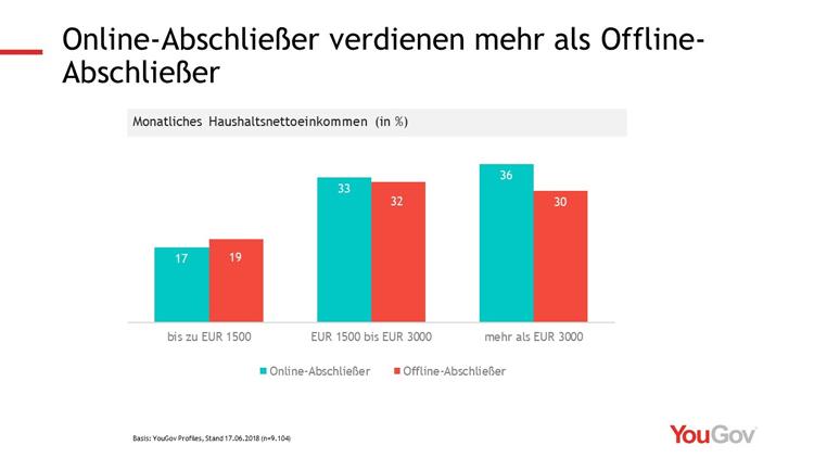 Einkommen von Online- und Offline Finanzkunden im Vergleich