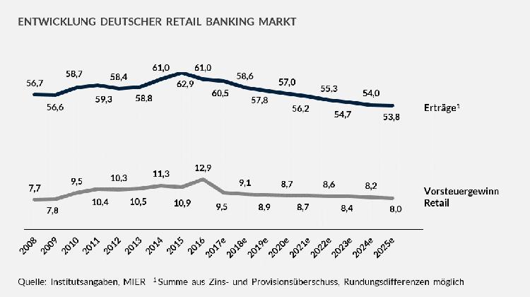 Entwicklung und Prognose der Erträge im deutsche Retail Banking