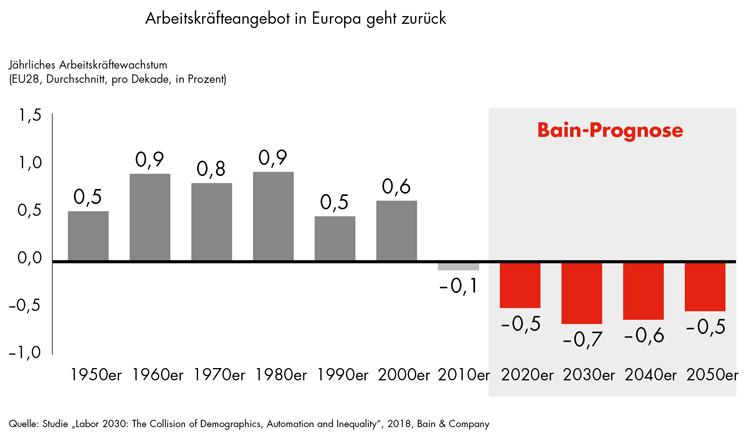 Entwicklung und Prognose des Arbeitskräfteangebots in Europa