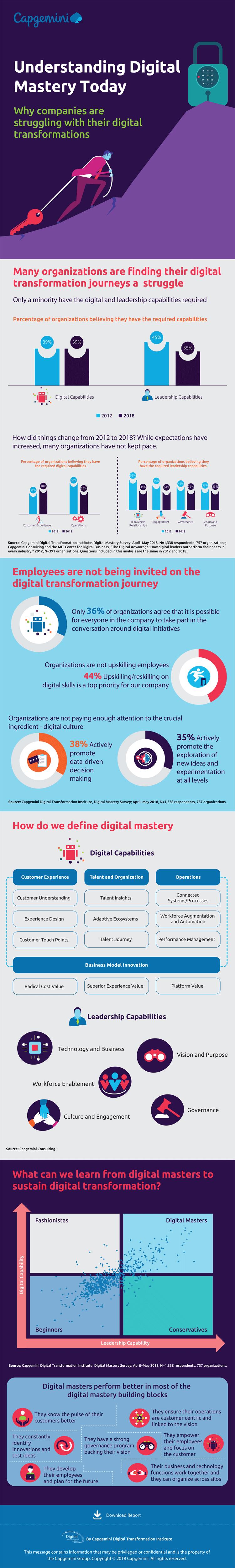 Infografik: Erfolg bei der digitalen Transformation
