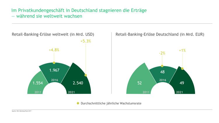 internationaler Vergleich der Erträge im Retail Banking