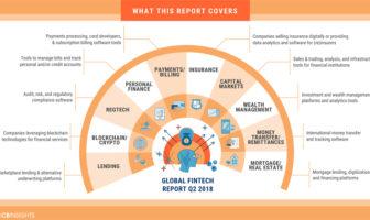 FinTech Übersicht im zweiten Quartal 2018