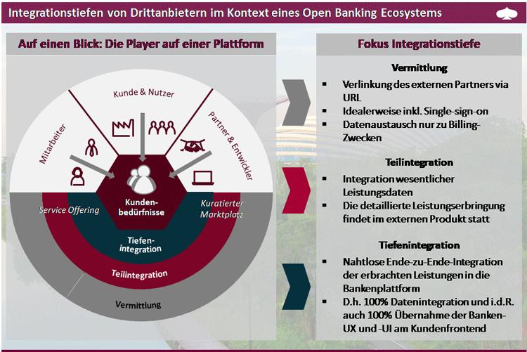 Integrationstiefen von Drittanbietern im Kontext eines Open Banking Ecosystems