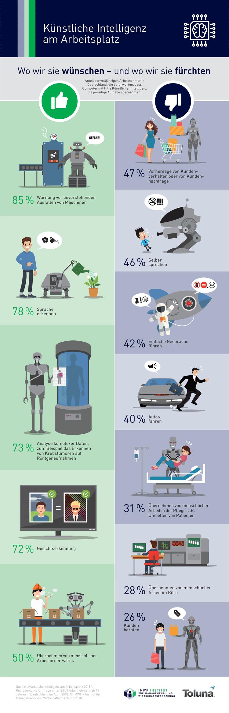 Infografik: Künstliche Intelligenz am Arbeitsplatz