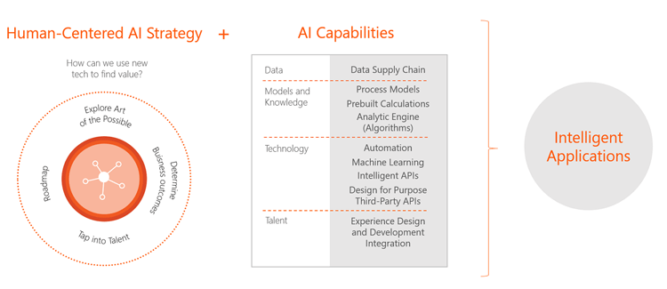 Strategie zur Nutzung Künstlicher Intelligenz