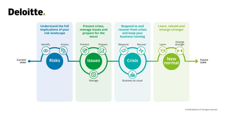 Der Lebenszyklus einer Krise und deren Management.
