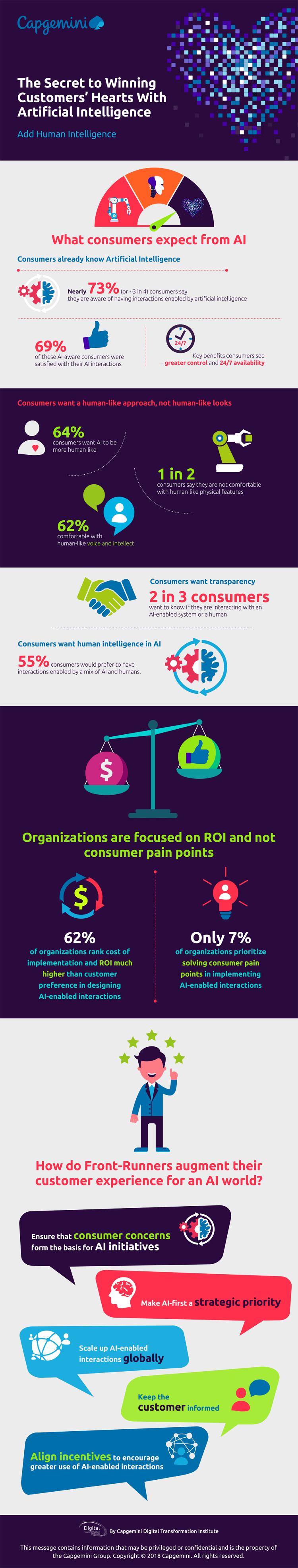 Infografik: Kundengewinnung durch Künstliche Intelligenz