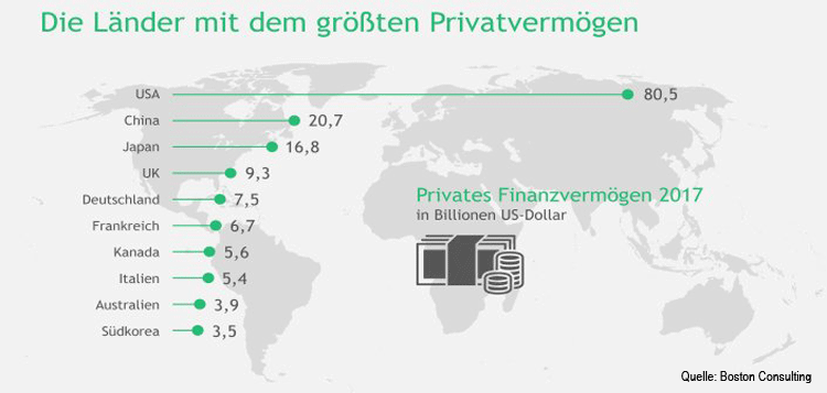 Die Länder mit dem größten Privatvermögen