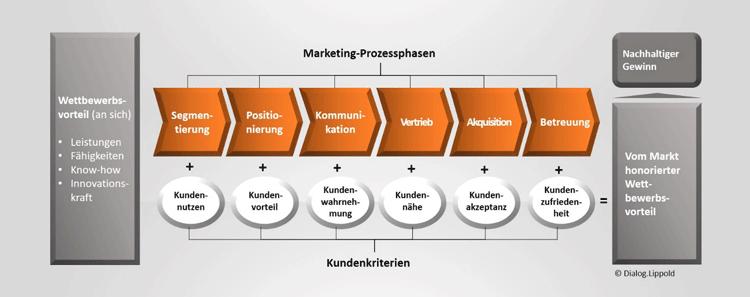 Marketing-Prozessphasen zur Erzielung von Wettbewerbsvorteilen
