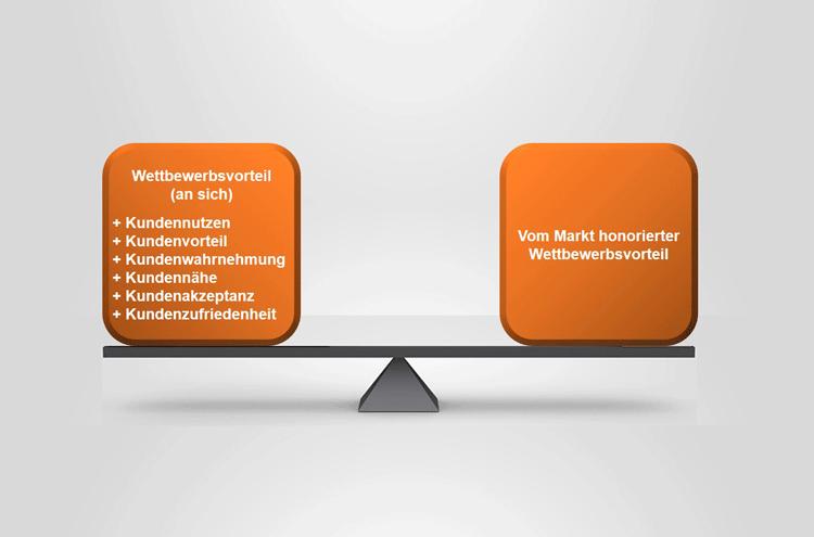 Marketing-Waage verdeutlicht die Bewertung aus Kundensicht
