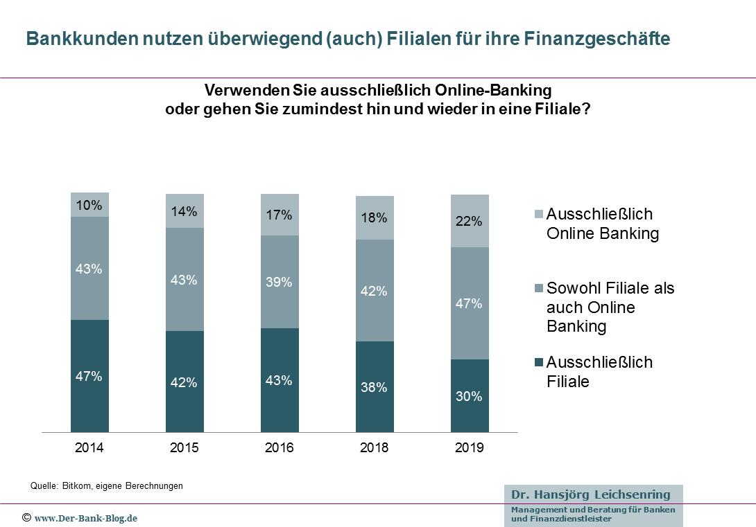 Entwicklung der Nutzung von Vertriebskanälen durch Bankkunden.