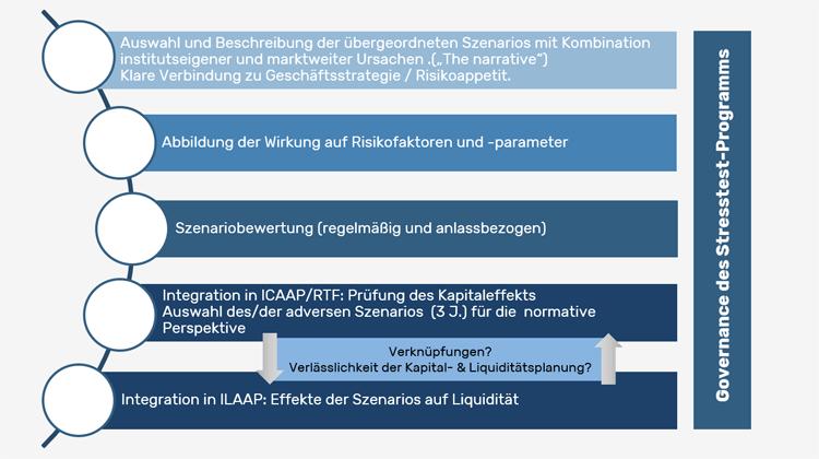 Prozess der Szenarioauswahl und Integration in ICAAP und ILAAP