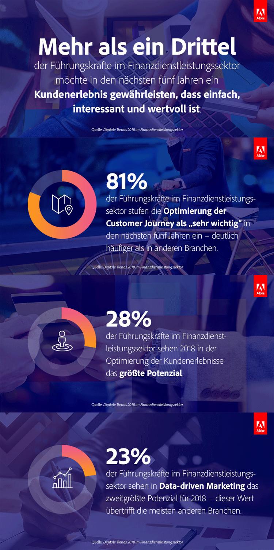 Infografik: Steigerung des Kundenerlebnisses im Banking