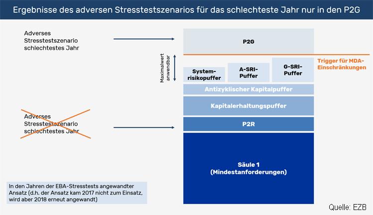 Wirkung adverser Stresstest-Szenarios auf Kapitalfestlegung im SREP
