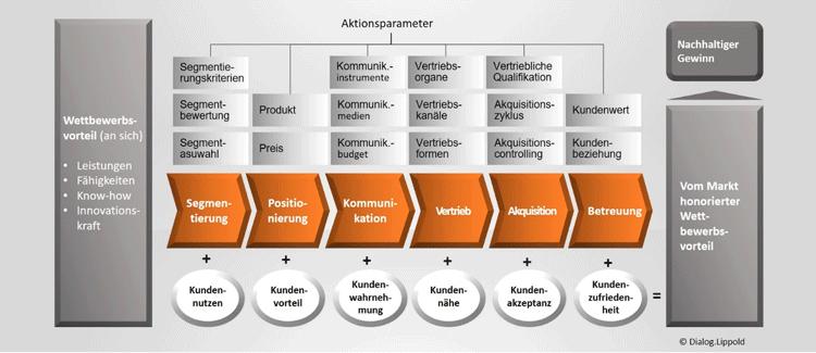 Gesamtsystematik der Marketing-Gleichung im Überblick