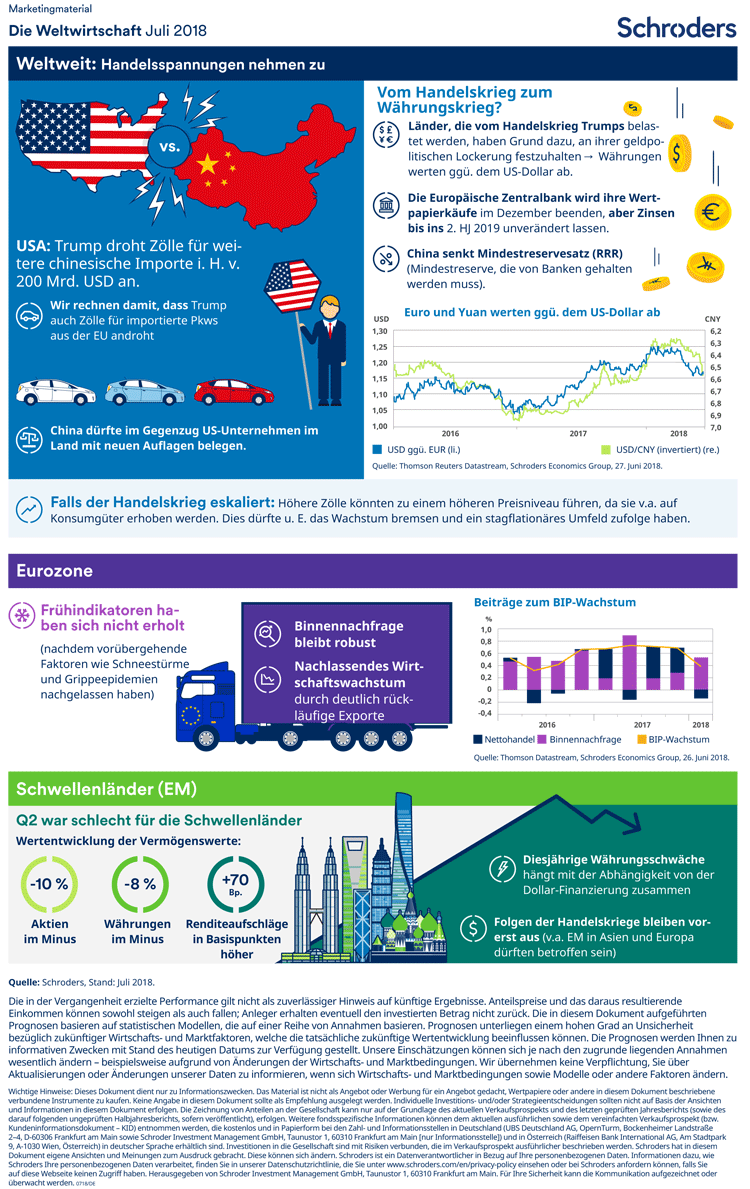 Trends der Weltwirtschaft in einer Infografik zusammengefasst – Juli 2018
