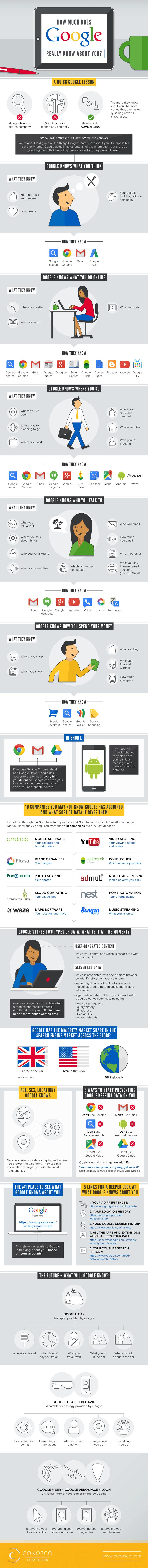 Infografik: Was Google wirklich über Sie weiß