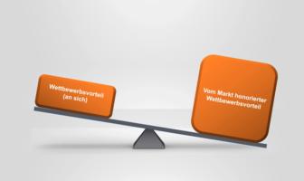 Über echte Wettbewerbsvorteile entscheidet der Markt
