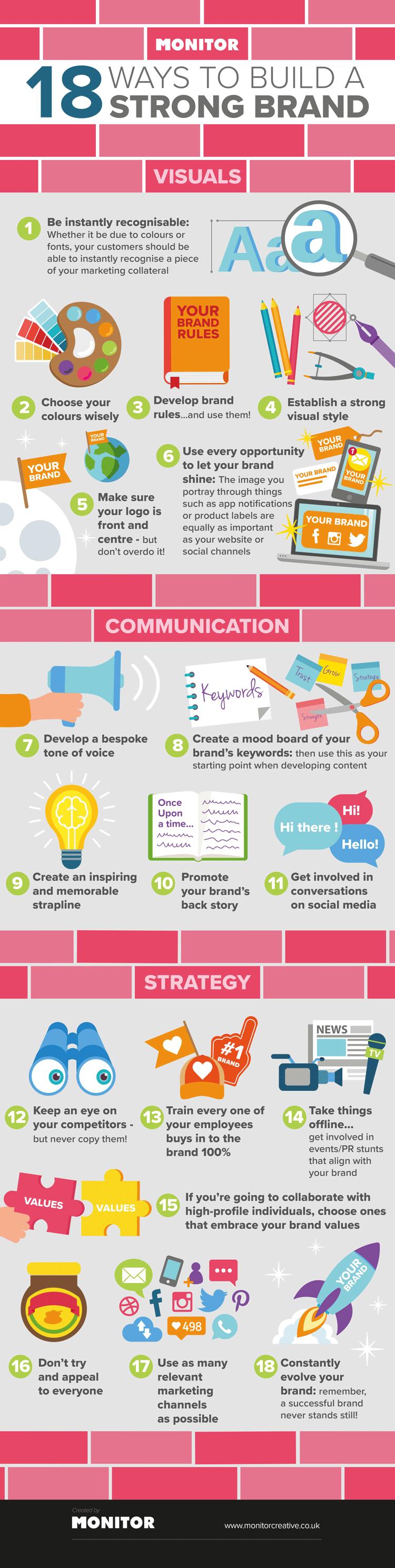 Infografik: 18 Wege des erfolgreichen Markenaufbaus