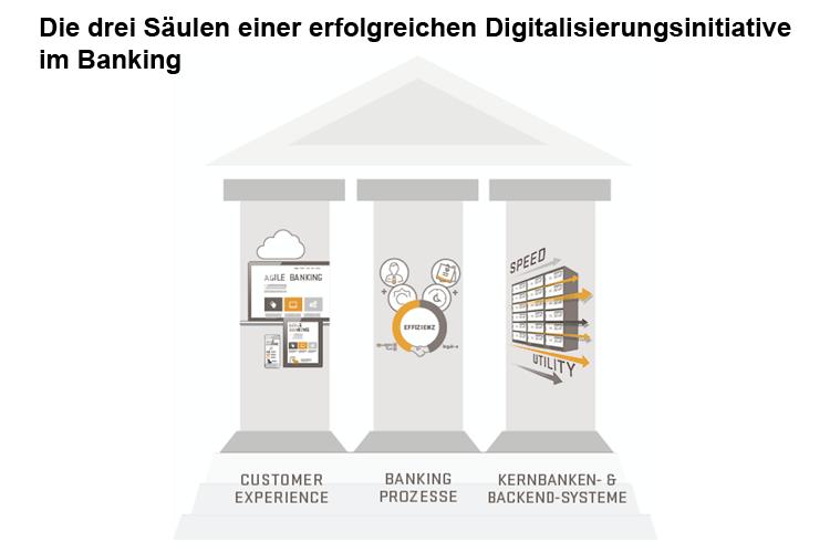 Die drei Säulen einer erfolgreichen Digitalisierungsinitiative