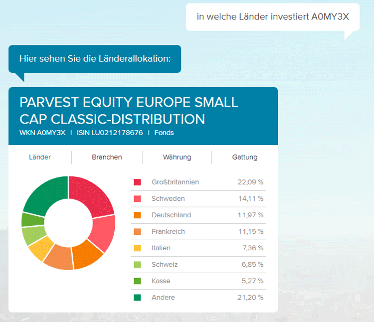 Screenshot: Länderallokation eines Investmentfonds