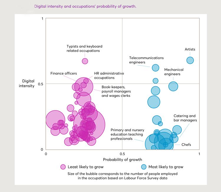 Infografik: Digitale Fähigkeiten der Zukunft