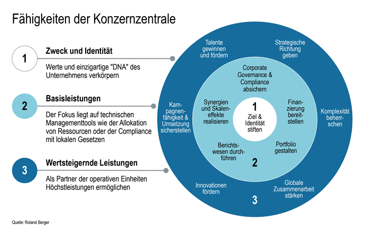 3 Kernkompetenzen einer Unternehmenszentrale