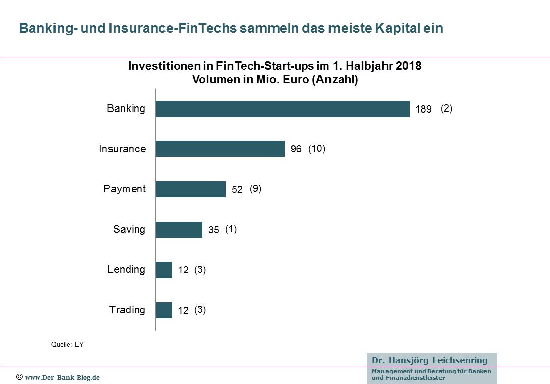 Investitionen in deutsche FinTech-Start-ups im 1. Halbjahr 2018.