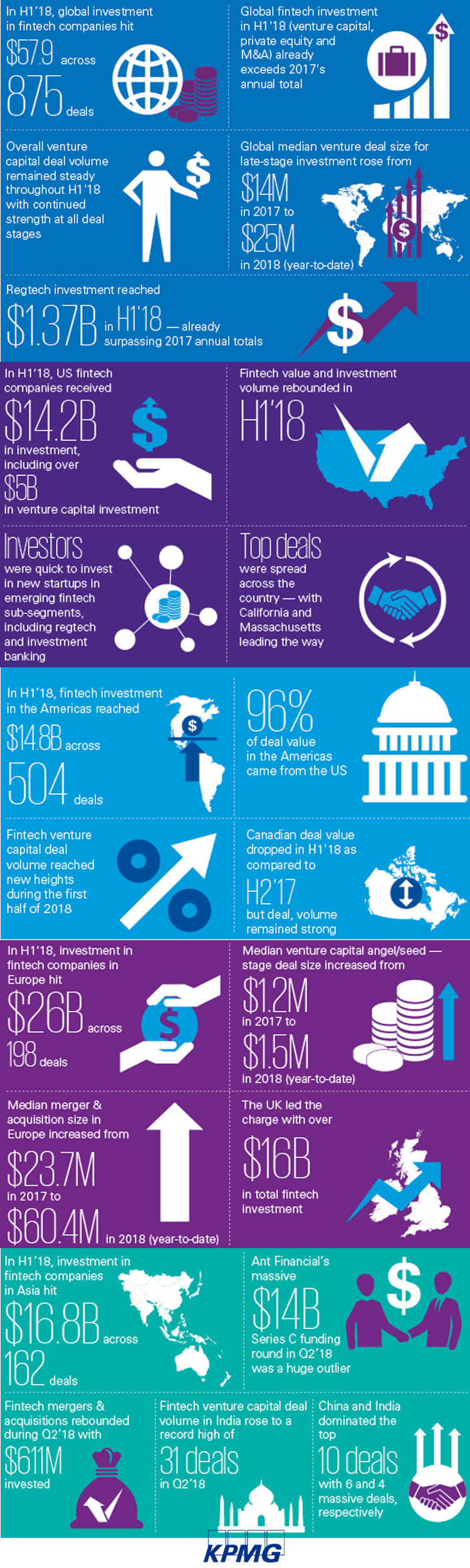 Infografik: FinTech-Trends im 1. Halbjahr 2018