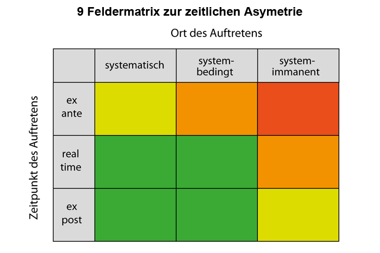 Matrix zur Intensität von Informations-Asymmetrien
