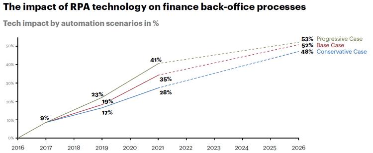 Automatisierungsgrad im Bank Office durch RPA