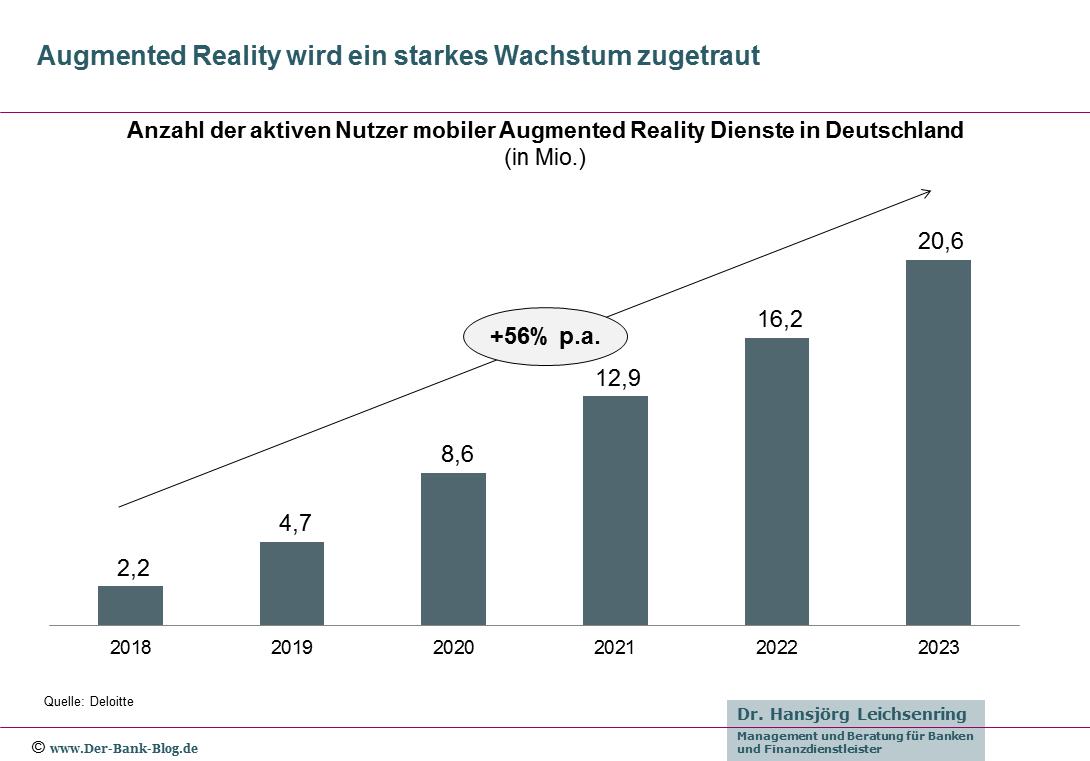 Wachstum Nutzer Augmented Reality in Deutschland