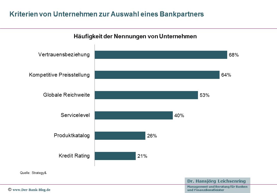 Kriterien von Unternehmen zur Auswahl eines Bankpartners