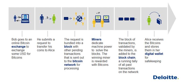 Infografik: Der Bitcoin-Entstehungsprozess im Überblick