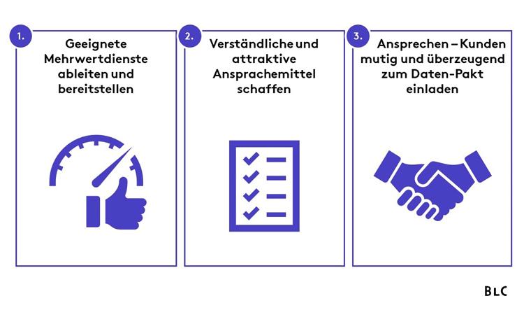 Drei Schritte auf dem Weg zum erfolgreichen Daten-Deal