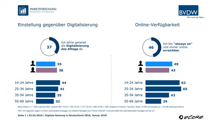 Zwei konträre Einstellungen zur Digitalisierung
